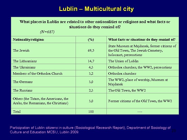 Lublin – Multicultural city What places in Lublin are related to other nationalities or