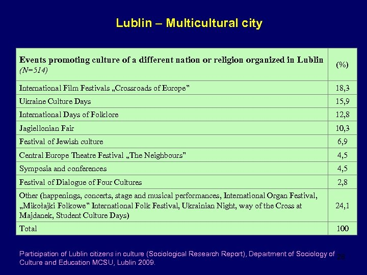 Lublin – Multicultural city Events promoting culture of a different nation or religion organized
