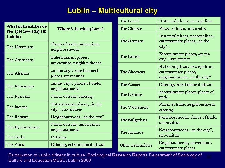 Lublin – Multicultural city The Israeli What nationalities do you spot nowadays in Lublin?
