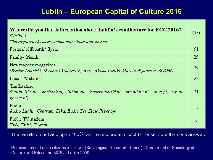 Lublin – European Capital of Culture 2016 Where did you find information about Lublin's