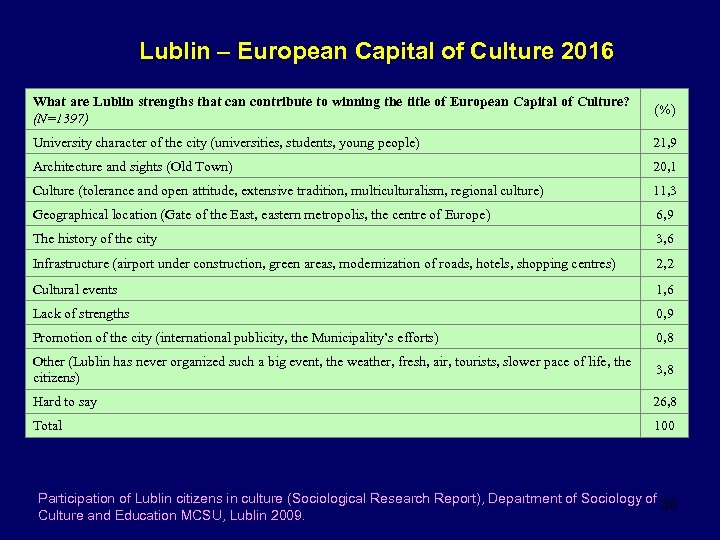 Lublin – European Capital of Culture 2016 What are Lublin strengths that can contribute