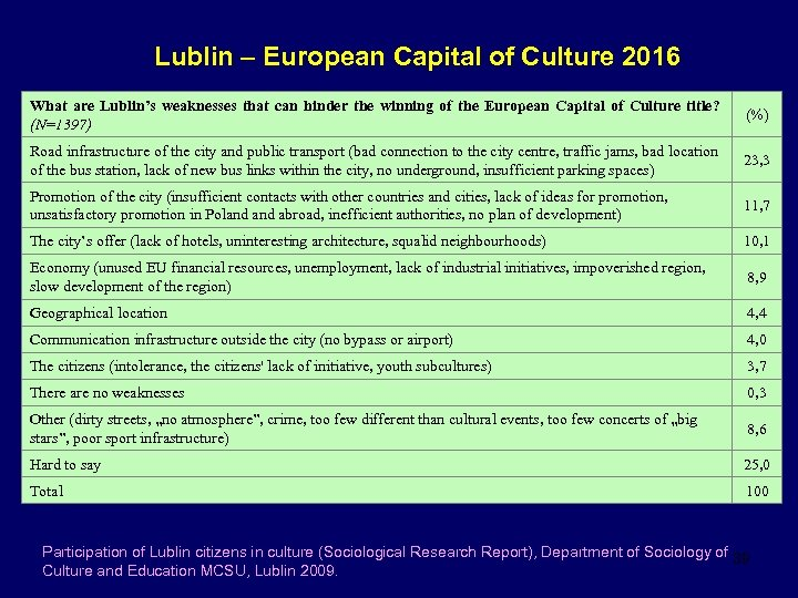 Lublin – European Capital of Culture 2016 What are Lublin's weaknesses that can hinder