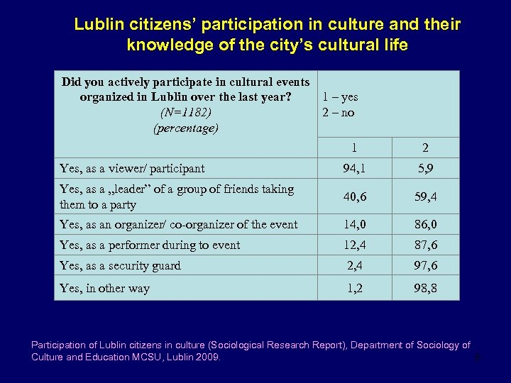 Lublin citizens' participation in culture and their knowledge of the city's cultural life Did