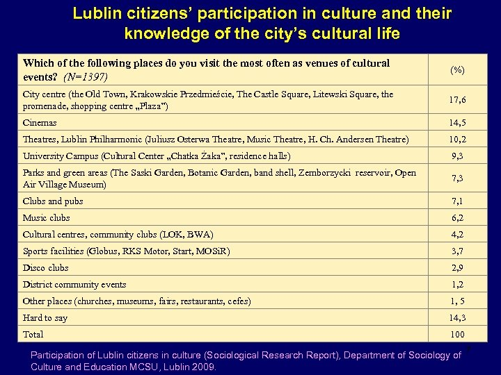 Lublin citizens' participation in culture and their knowledge of the city's cultural life Which