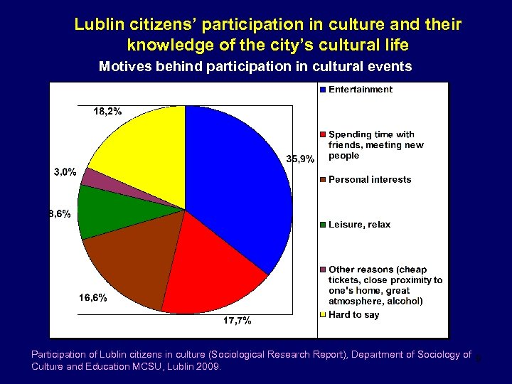 Lublin citizens' participation in culture and their knowledge of the city's cultural life Motives