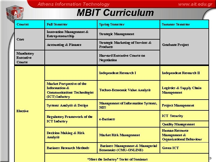 Athens Information Technology www. ait. edu. gr MBIT Curriculum Courses Mandatory Executive Course Spring