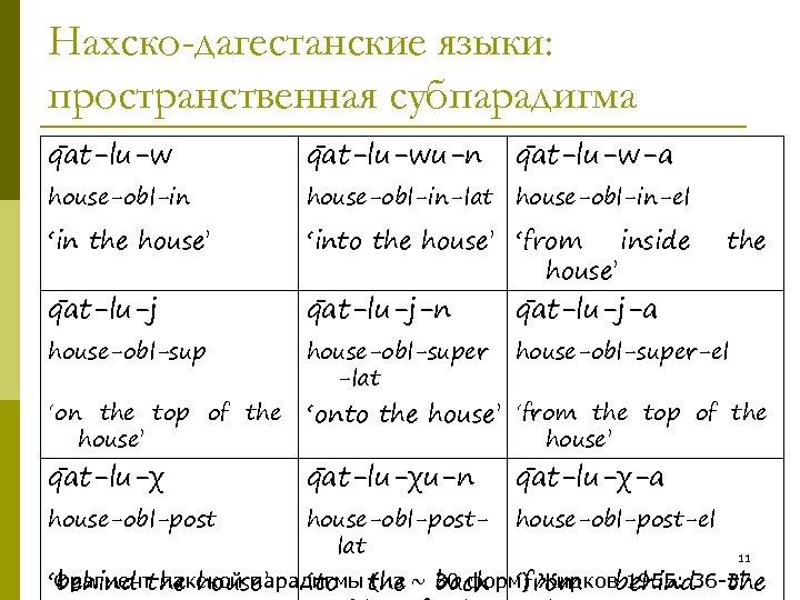 Нахско-дагестанские языки: пространственная субпарадигма q at-lu-wu-n q at-lu-w-a house-obl-in-lat house-obl-in-el 'in the house' 'into