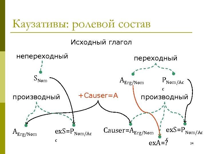Каузативы: ролевой состав Исходный глагол непереходный SNom производный AErg/Nom PNom/Ac AErg/Nom +Causer=A ex. S=PNom/Ac