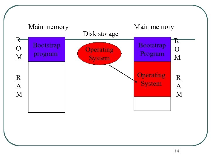Main memory R O M R A M Bootstrap program Disk storage Operating System