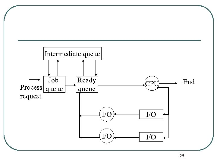 Intermediate queue Job Process queue request Ready queue CPU I/O I/O End I/O 26
