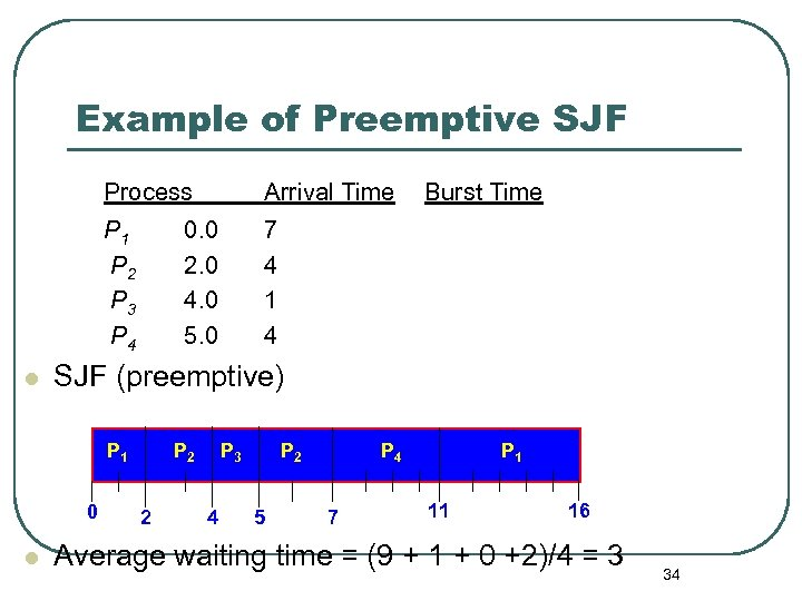 Example of Preemptive SJF Process P 1 P 2 P 3 P 4 l