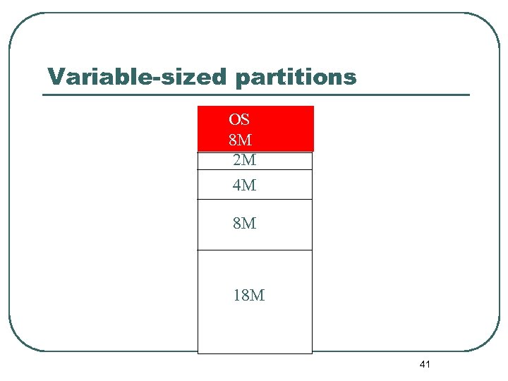 Variable-sized partitions OS 8 M 2 M 4 M 8 M 18 M 41