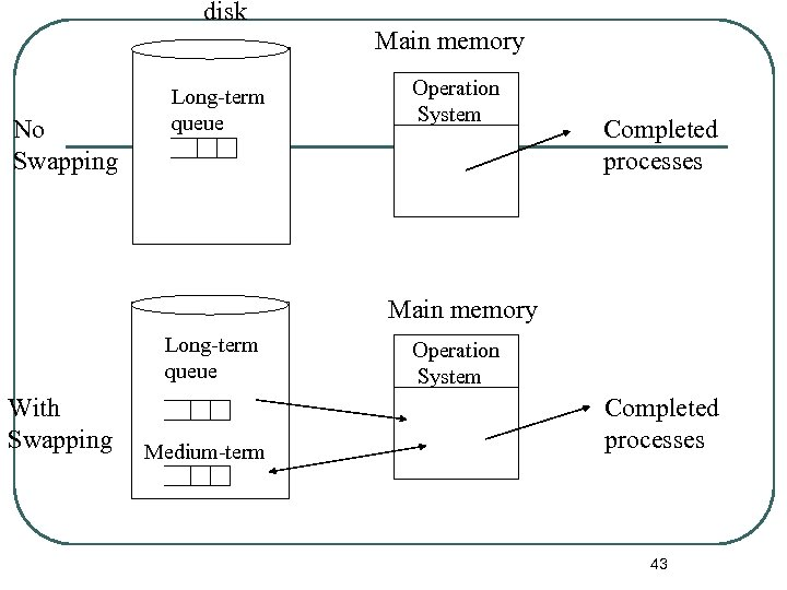 disk Main memory No Swapping Long-term queue Operation System Completed processes Main memory Long-term