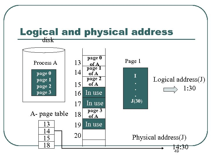 Logical and physical address disk Process A page 0 page 1 page 2 page