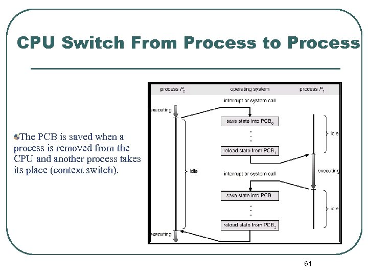 CPU Switch From Process to Process The PCB is saved when a process is