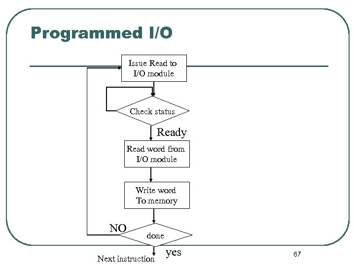 Programmed I/O Issue Read to I/O module Check status Ready Read word from I/O