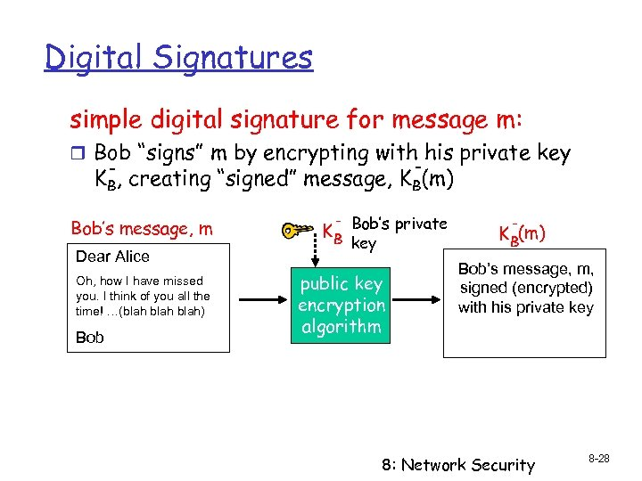 """Digital Signatures simple digital signature for message m: r Bob """"signs"""" m by encrypting"""