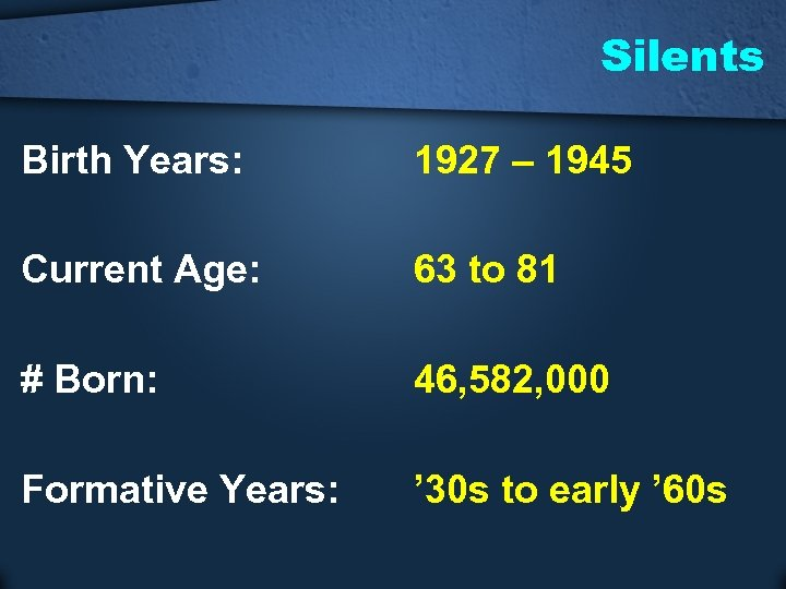 Silents Birth Years: 1927 – 1945 Current Age: 63 to 81 # Born: 46,