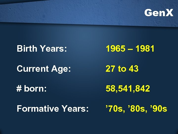 Gen. X Birth Years: 1965 – 1981 Current Age: 27 to 43 # born: