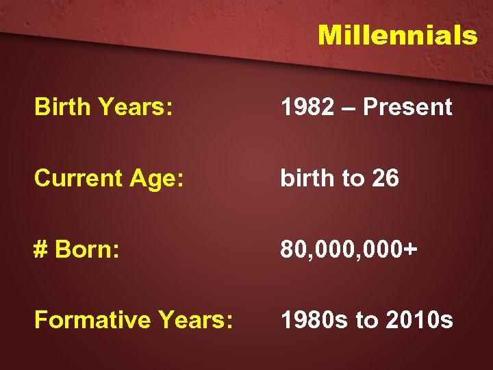 Millennials Birth Years: 1982 – Present Current Age: birth to 26 # Born: 80,