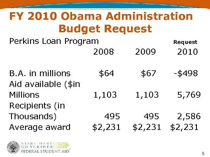 FY 2010 Obama Administration Budget Request Perkins Loan Program 2008 B. A. in millions