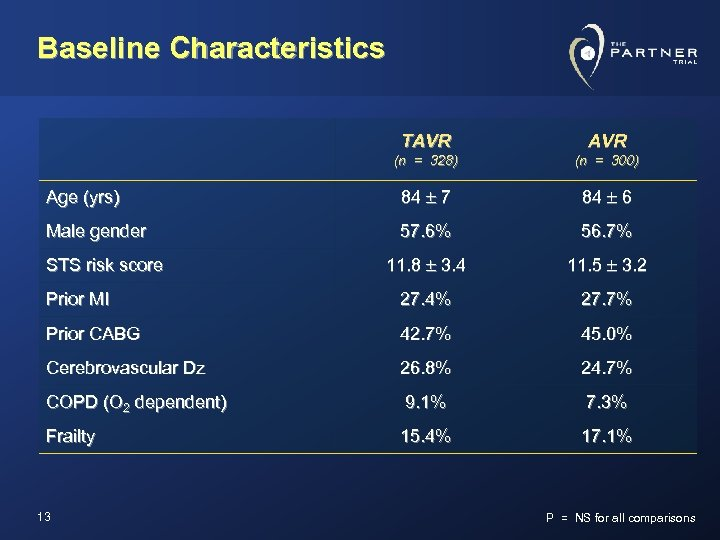 Baseline Characteristics TAVR (n = 328) (n = 300) Age (yrs) 84 7 84