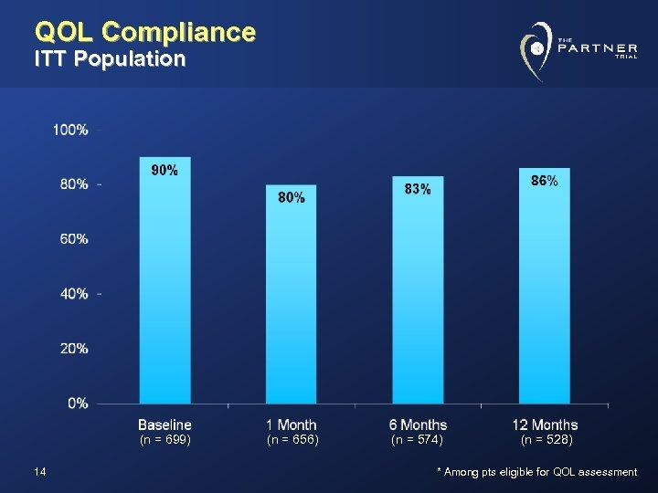 QOL Compliance ITT Population (n = 699) 14 (n = 656) (n = 574)