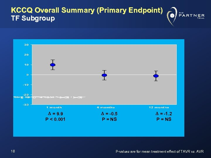 KCCQ Overall Summary (Primary Endpoint) TF Subgroup D = 9. 9 P < 0.