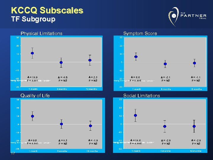 KCCQ Subscales TF Subgroup Physical Limitations D = 10. 9 P = 0. 001
