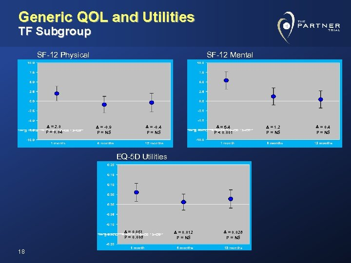 Generic QOL and Utilities TF Subgroup SF-12 Physical D = 2. 0 P =