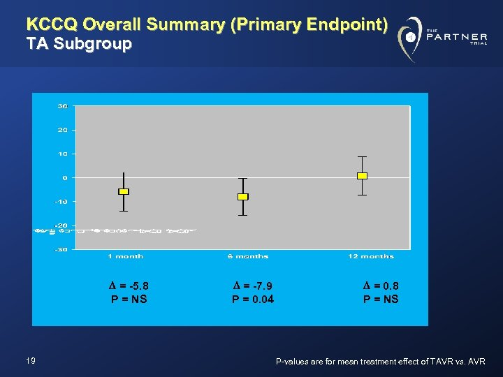 KCCQ Overall Summary (Primary Endpoint) TA Subgroup D = -5. 8 P = NS