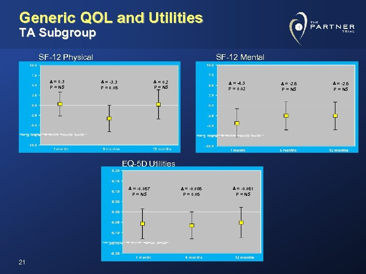 Generic QOL and Utilities TA Subgroup SF-12 Physical D = 0. 3 P =