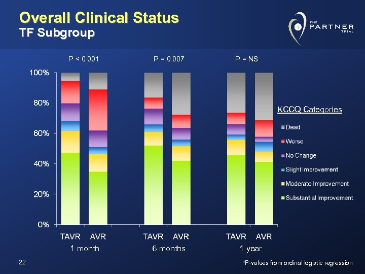 Overall Clinical Status TF Subgroup P < 0. 001 P = 0. 007 P
