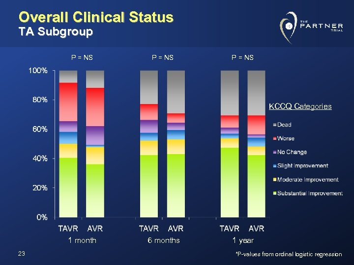 Overall Clinical Status TA Subgroup P = NS KCCQ Categories 1 month 23 6