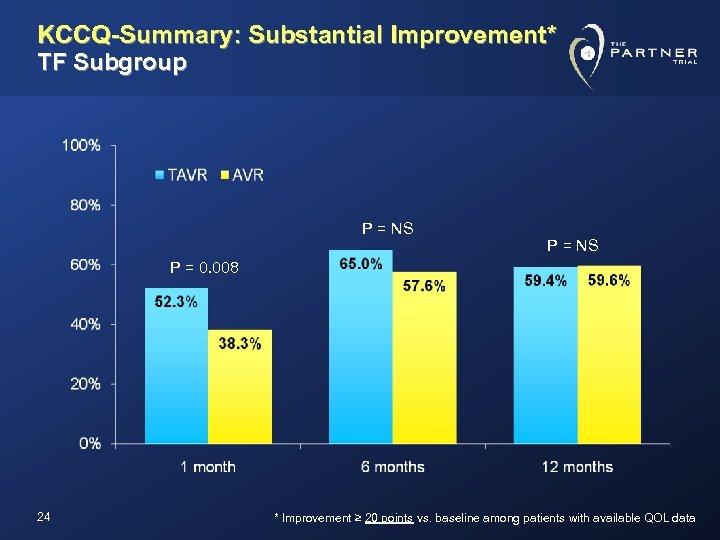 KCCQ-Summary: Substantial Improvement* TF Subgroup P = NS P = 0. 008 24 *