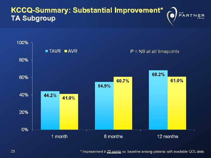 KCCQ-Summary: Substantial Improvement* TA Subgroup P = NS at all timepoints 25 * Improvement