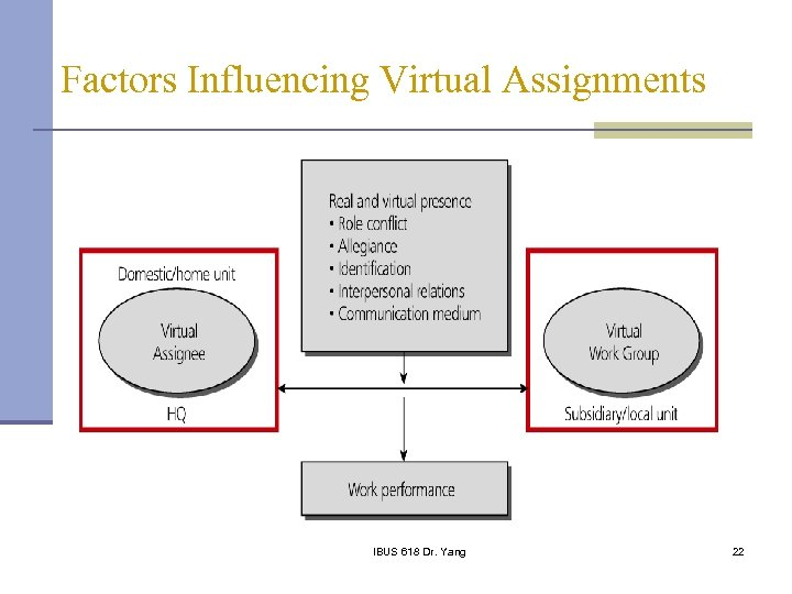 Factors Influencing Virtual Assignments IBUS 618 Dr. Yang 22