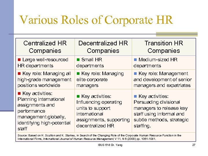 Various Roles of Corporate HR Centralized HR Companies Decentralized HR Companies Transition HR Companies