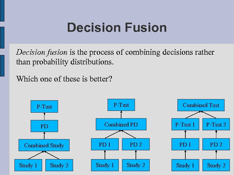 Decision Fusion Decision fusion is the process of combining decisions rather than probability distributions.