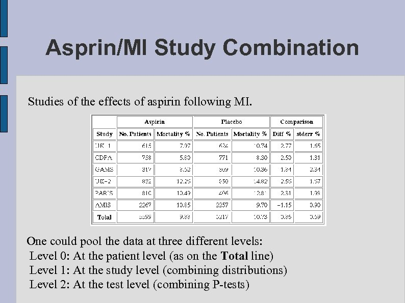Asprin/MI Study Combination Studies of the effects of aspirin following MI. One could pool