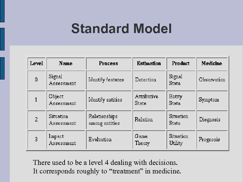 Standard Model There used to be a level 4 dealing with decisions. It corresponds