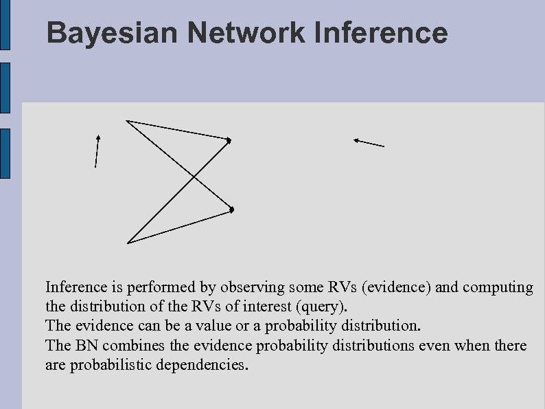 Bayesian Network Inference is performed by observing some RVs (evidence) and computing the distribution