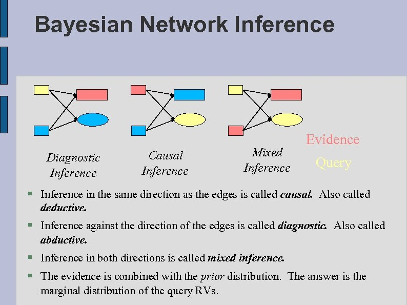Bayesian Network Inference Diagnostic Inference Causal Inference Mixed Inference Evidence Query Inference in the