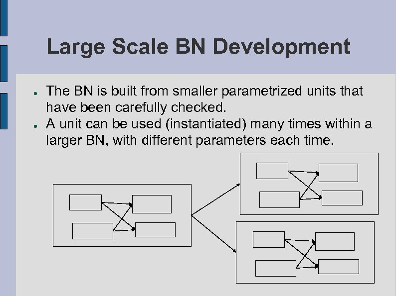 Large Scale BN Development ● ● The BN is built from smaller parametrized units