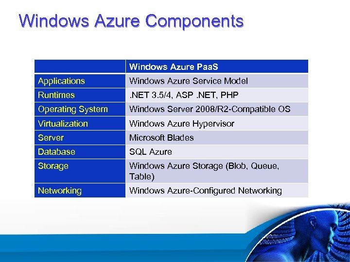 Windows Azure Components Windows Azure Paa. S Applications Windows Azure Service Model Runtimes .