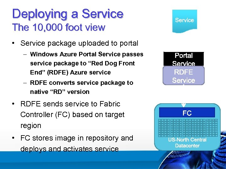 Deploying a Service The 10, 000 foot view • Service package uploaded to portal