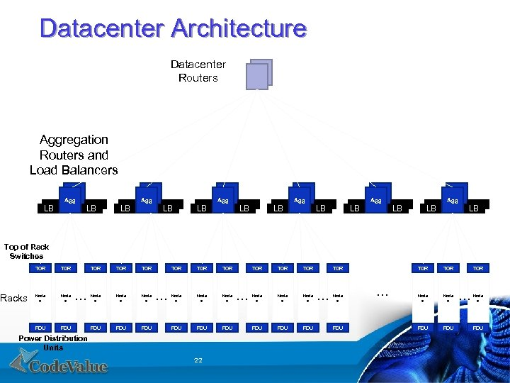 Datacenter Architecture Datacenter Routers Aggregation Routers and Load Balancers Agg LB LB Agg LB