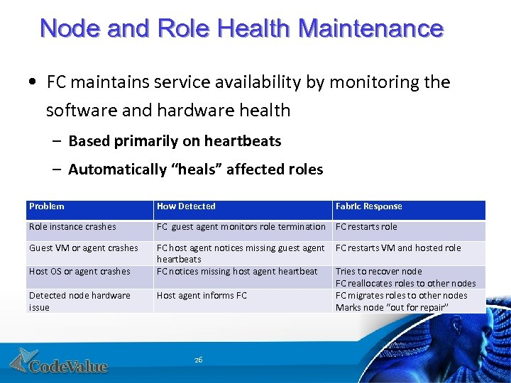 Node and Role Health Maintenance • FC maintains service availability by monitoring the software