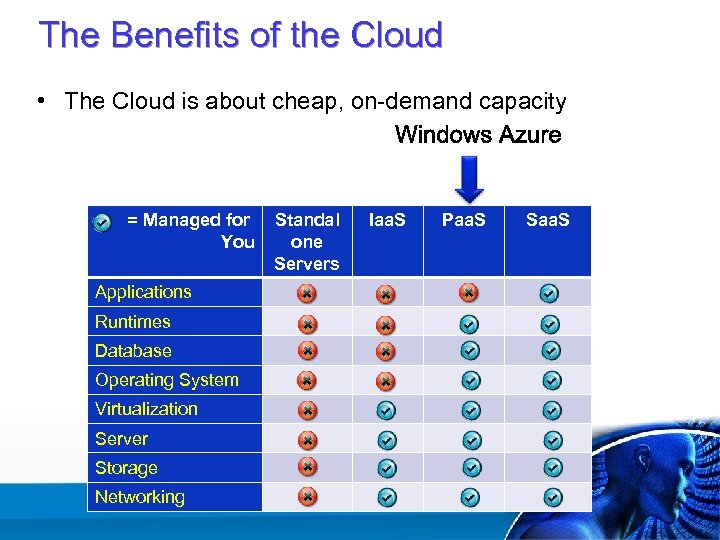 The Benefits of the Cloud • The Cloud is about cheap, on-demand capacity =