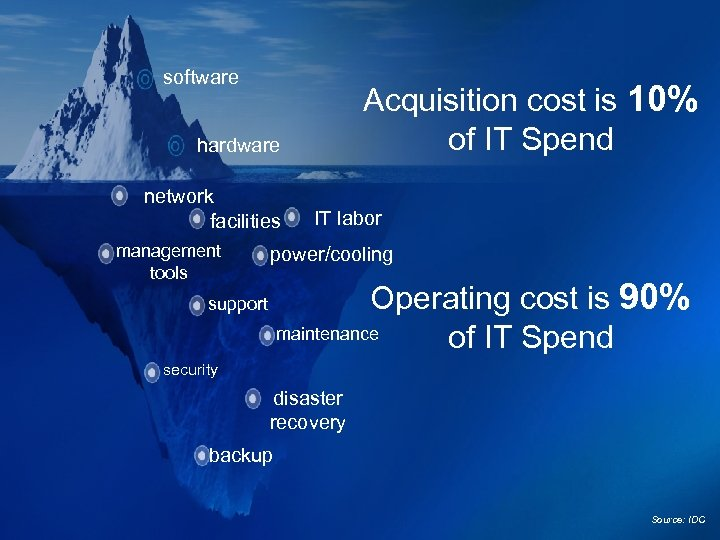 software Acquisition cost is 10% of IT Spend hardware network facilities management tools IT